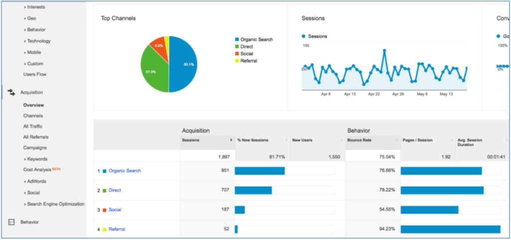 Google Analytics Monthly Traffic Sources