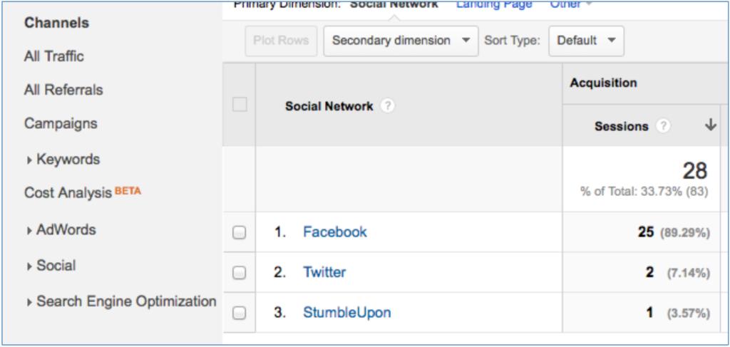 Google Analytics Social Referrals Breakdown