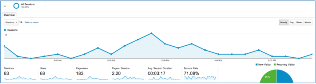 Google Analytics Traffic Spike Hourly