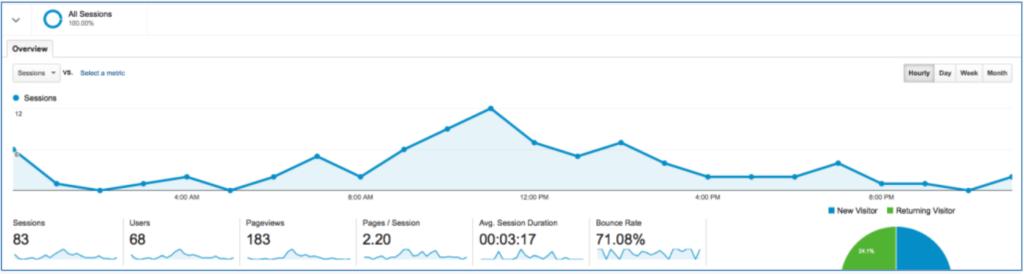 Google Analytics Traffic Spike Hourly